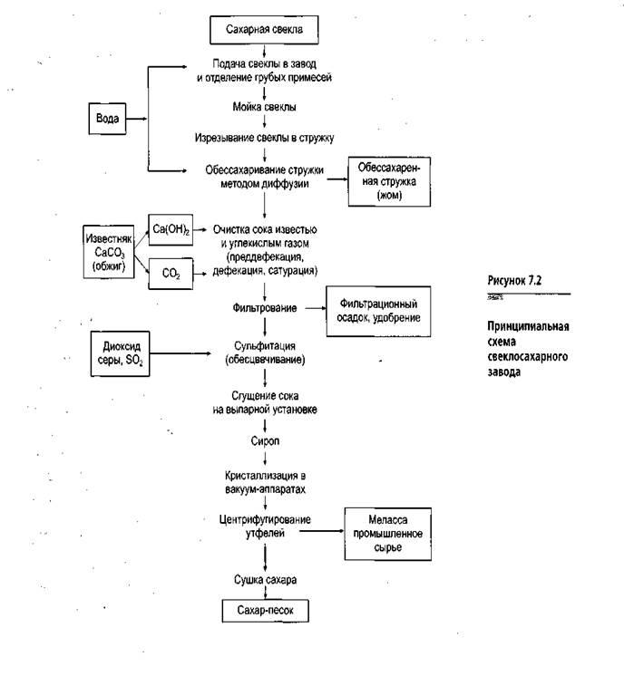 Схема производства сахарной свеклы