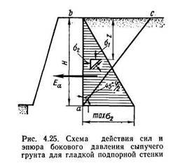 podpornaya-stena-opredelenie