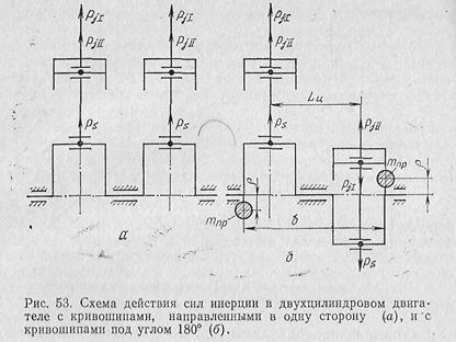 В этом двигателе силы инерции