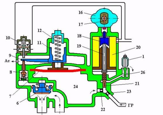 Схема действия ЭПК-150 при