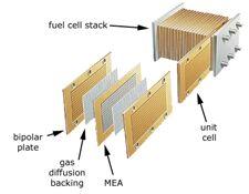 Principle of Proton Exchange Membrane Fuel Cell