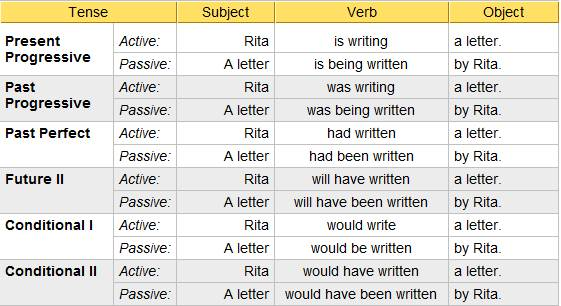 active or passive voice in essays It's an easy fix in order to change a verb from passive to active voice, simply change the although sentences with active verbs are more lively and engaging and make for generally better writing, passive voice can be used when you want active verbs: definition & examples related study.