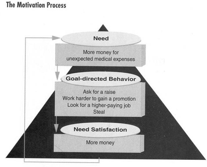 the importance of motivation in management Learn more about some of the major theories of motivation stress management and reinforcement play an important role in this theory of motivation.