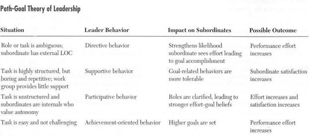 path goal theory in leadership essay