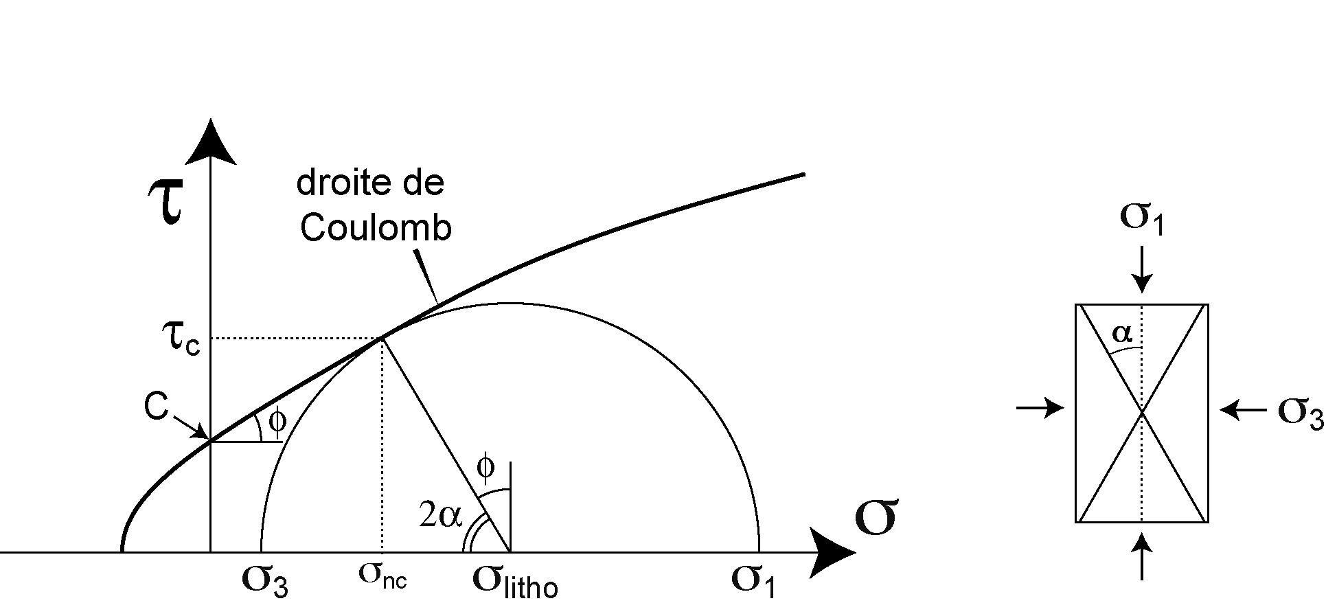 the mohr diagram : mohr diagram - findchart.co