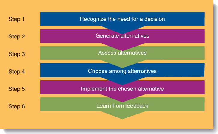 the six step biblical method of making decisions The fourth step in the decision-making process is choosing one of the alternatives to implement and will affect the group's acceptance and support of the final course of action if the group members feel they have been part of the process and that each individual's opinions have been considered.