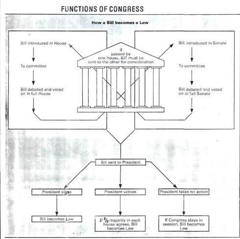 how state laws are made How laws are made one of the main functions of parliament is to make laws for the 'peace, order and good government' of the state the western australian parliament makes, modifies or repeals law by acts of parliament.