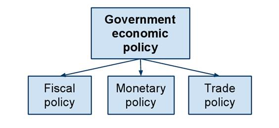 the aim of government economic policy Unanimity of purpose as regards economic policy presumably explain the ability  of the norwegian government to adopt goals for its economic policy which were.