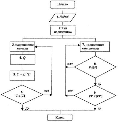 Блок-схема расчета подшипников
