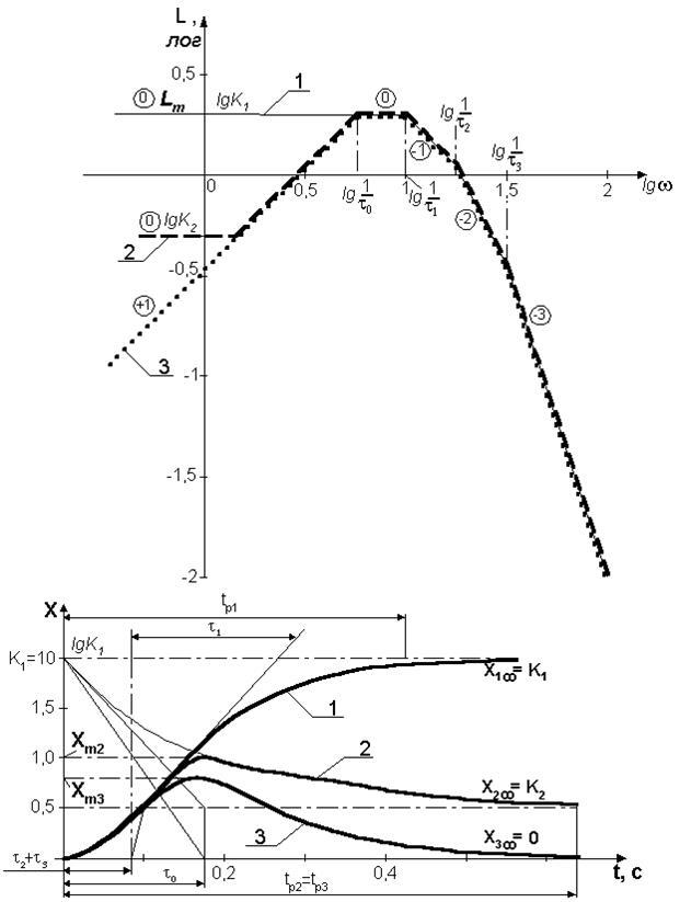 построение переходной функции по лафчх