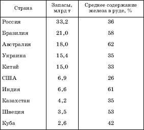 россия занимает место по разведанным запасам