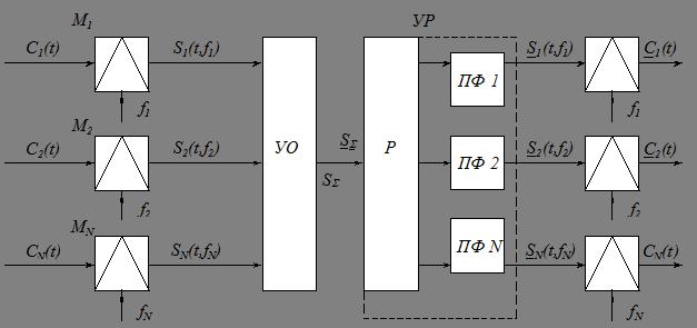 Частотное разделение каналов структурная схема принцип работы