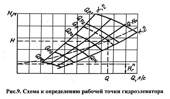 Расчет рабочей точки в схеме с об