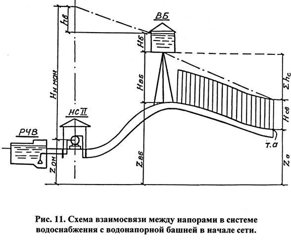 Как определяется высота водонапорной башни