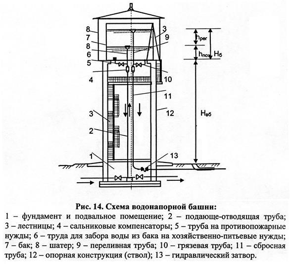 Регулирующий объём бака водонапорной башни