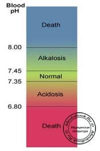 Показатели кислотно-щелочного состояния крови (номограмма Сиггаарда-Андерсена)