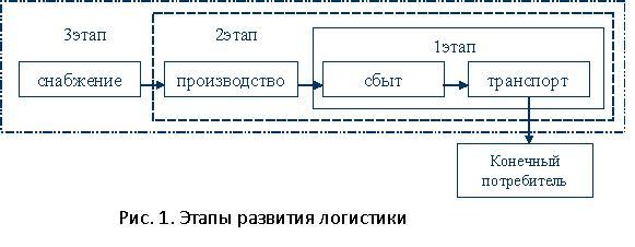 сложные системы реферат