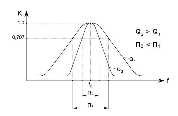 Частотные искажения усилителя