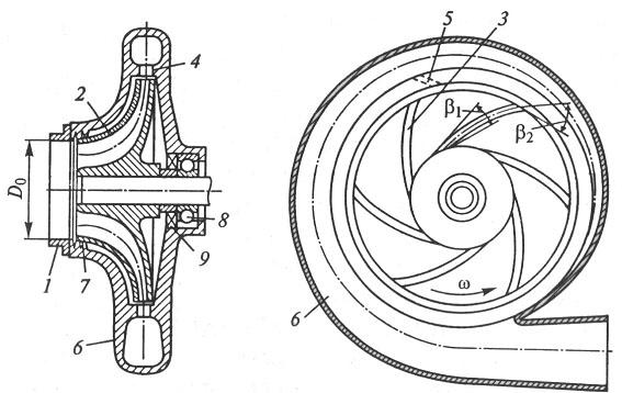 Схема центробежного насоса: