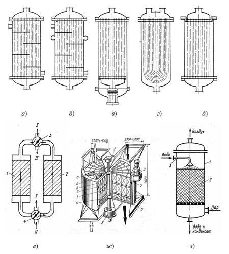 Признаки классификации теплообменников Кожухотрубный теплообменник Alfa Laval VLR4x18/63-6,0 Канск