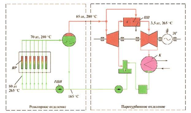 Р0 - 60 ат и температурой