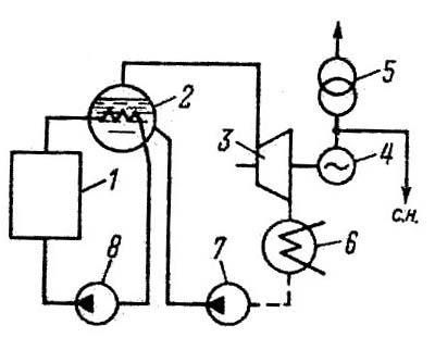технологическая схема АЭС
