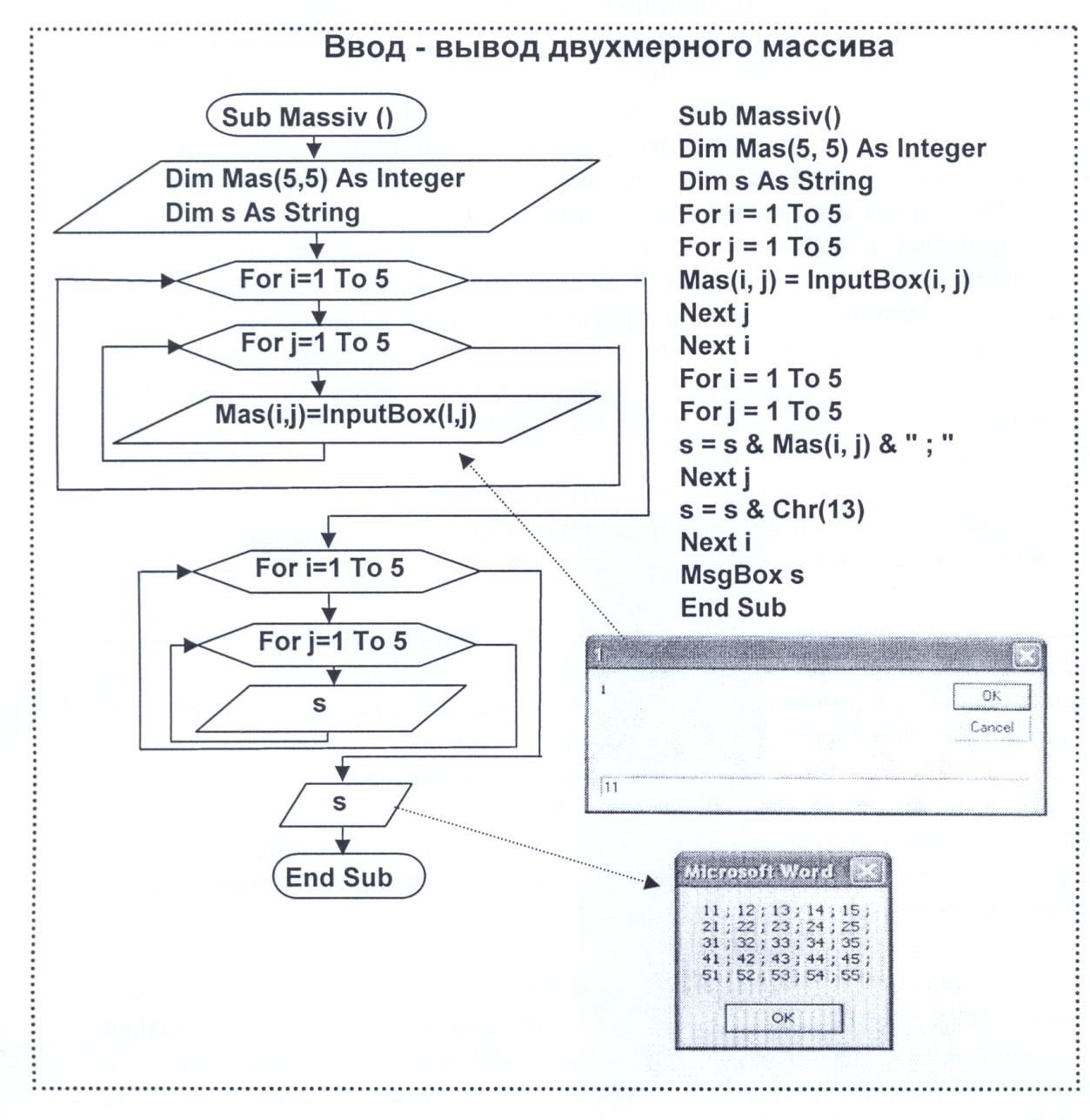 3 процедура ввода-вывода одномерного массива.