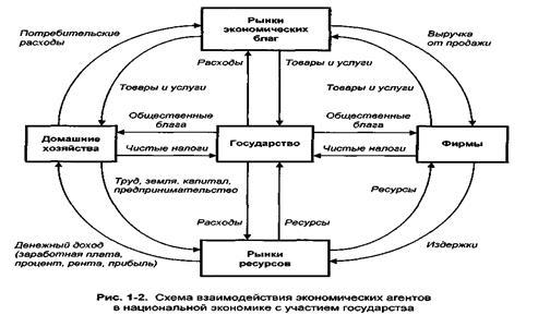 В данной схеме кругооборота