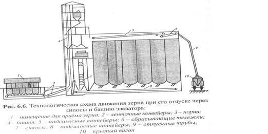 Отпускное устройство элеватора паспорт элеватор водоструйный