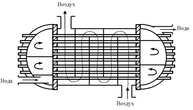 Конструкции теплообменников воздух-вода что лучше теплообменник или бак для нагрева воды