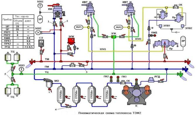 системы тормоза тепловозов