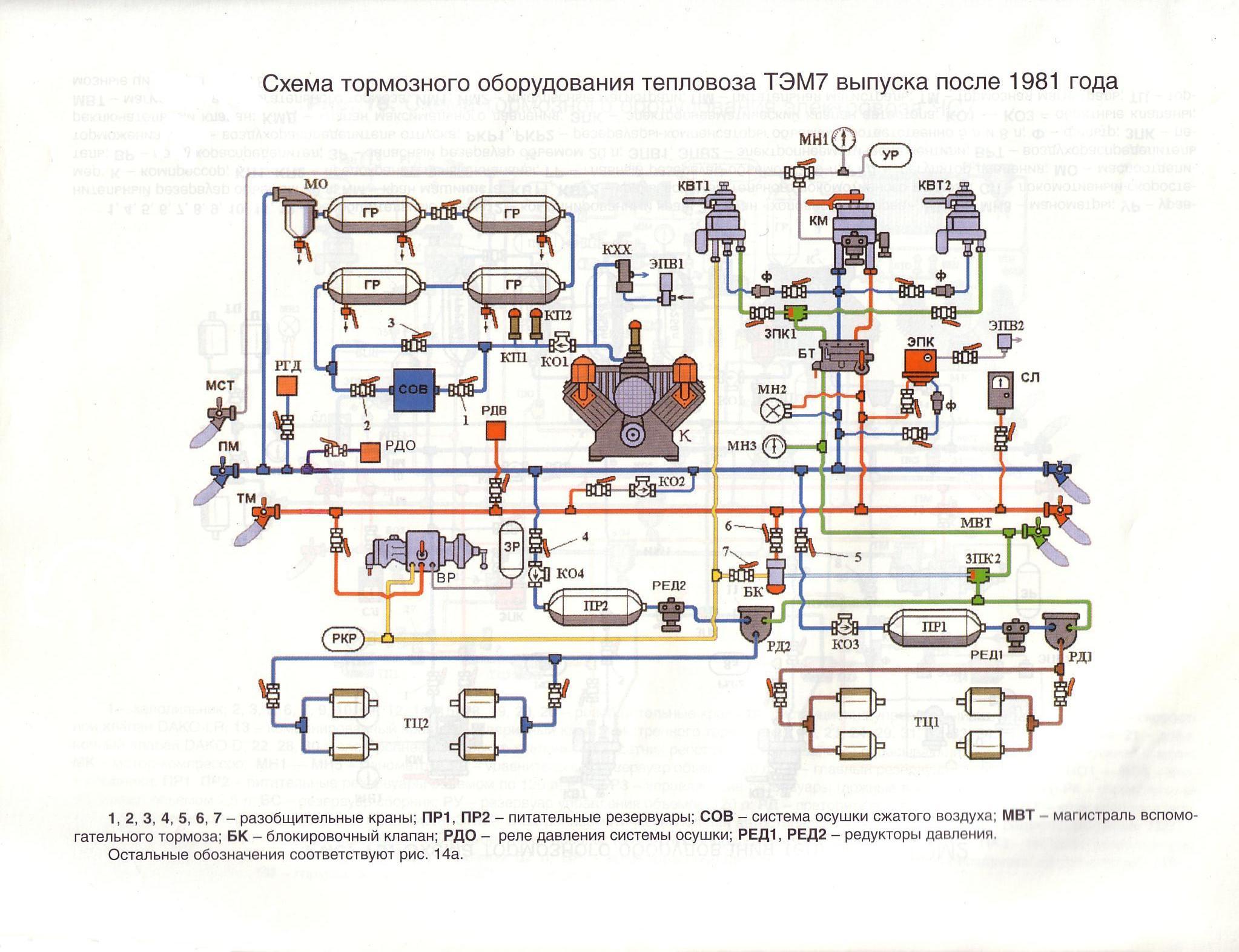 Схема процесса торможения