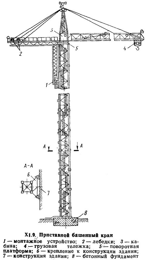 Приставные башенные краны