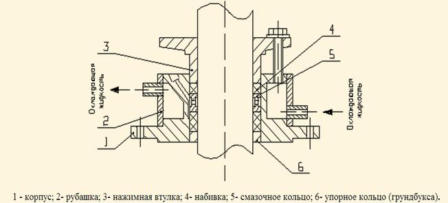 Инструкция набивания сальниковой набивки