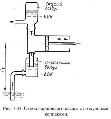 1.33 показана схема поршневого