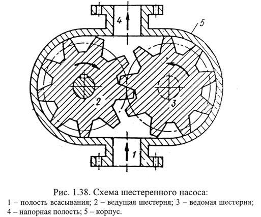 Схема шестеренного насоса
