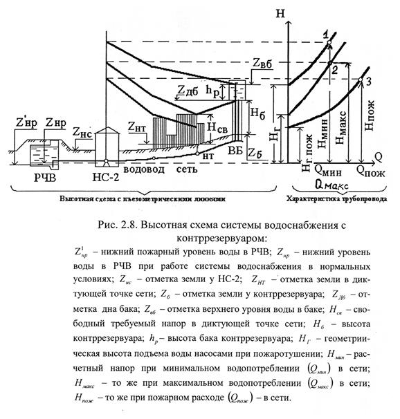 Высотная схема системы