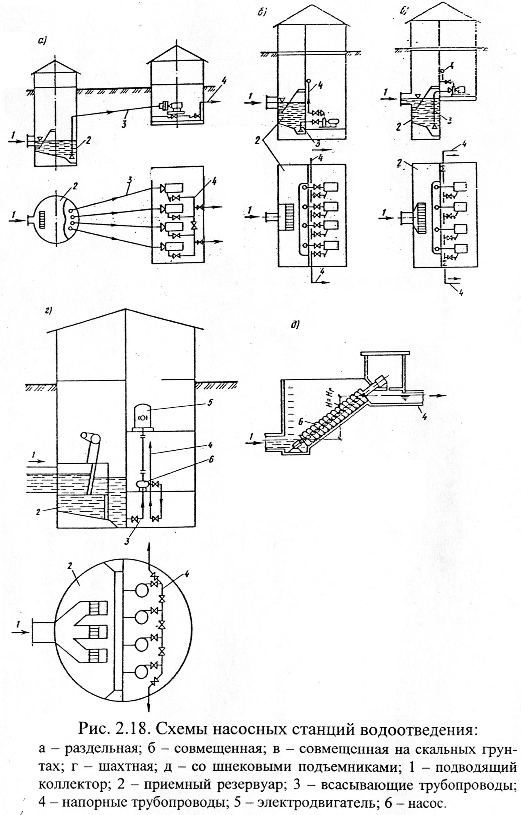 Инструкция Машиниста Канализационно Насосной Станции