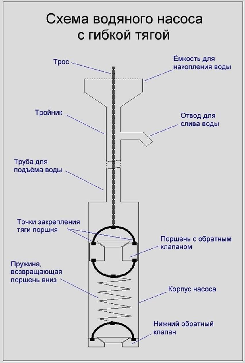 Как сделать поршневой насос для воды своими руками