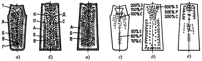 Схема строения стальных