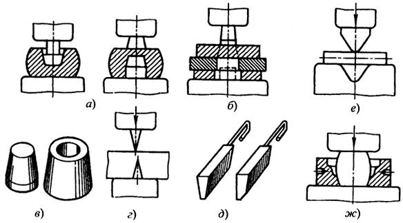 Схемы операций ковки: