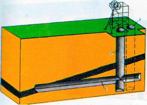 Схемы вскрытия шахтного поля
