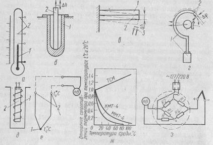 Манометрический термометр (см.