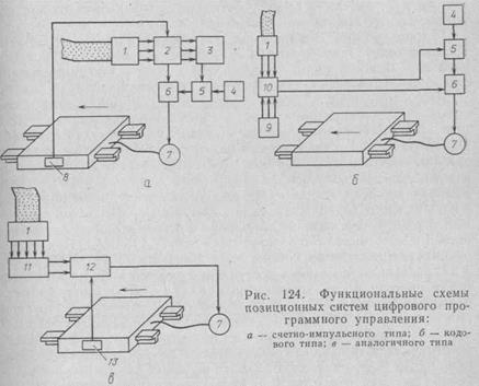 Позиционные системы