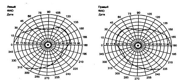 Схема полей зрения для правого