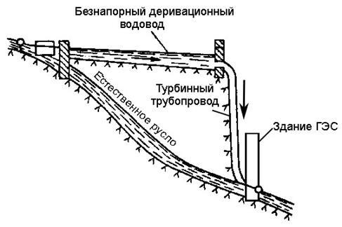 Деривационная ГЭС