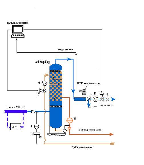 процессом осушки газа