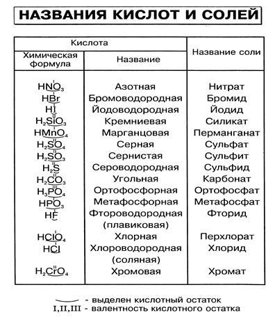 В процессе свертывания крови не принимает участие соли кальция