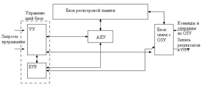 12.Принципиальная схема современного чипсета для