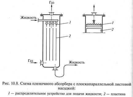 Расчет пластинчатого теплообменника с восходящей пленкой теплообменники росвеп цена